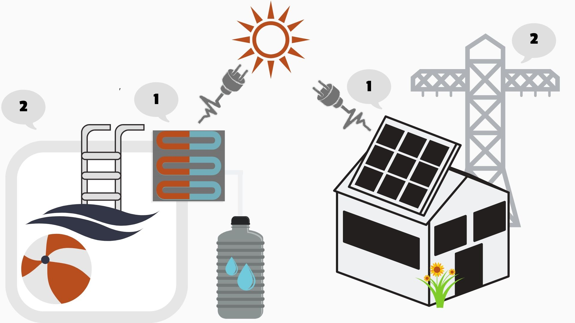 Illustration som visar hur solceller och en solfångare samlar in solenergi för att producera el respektive varmvatten.