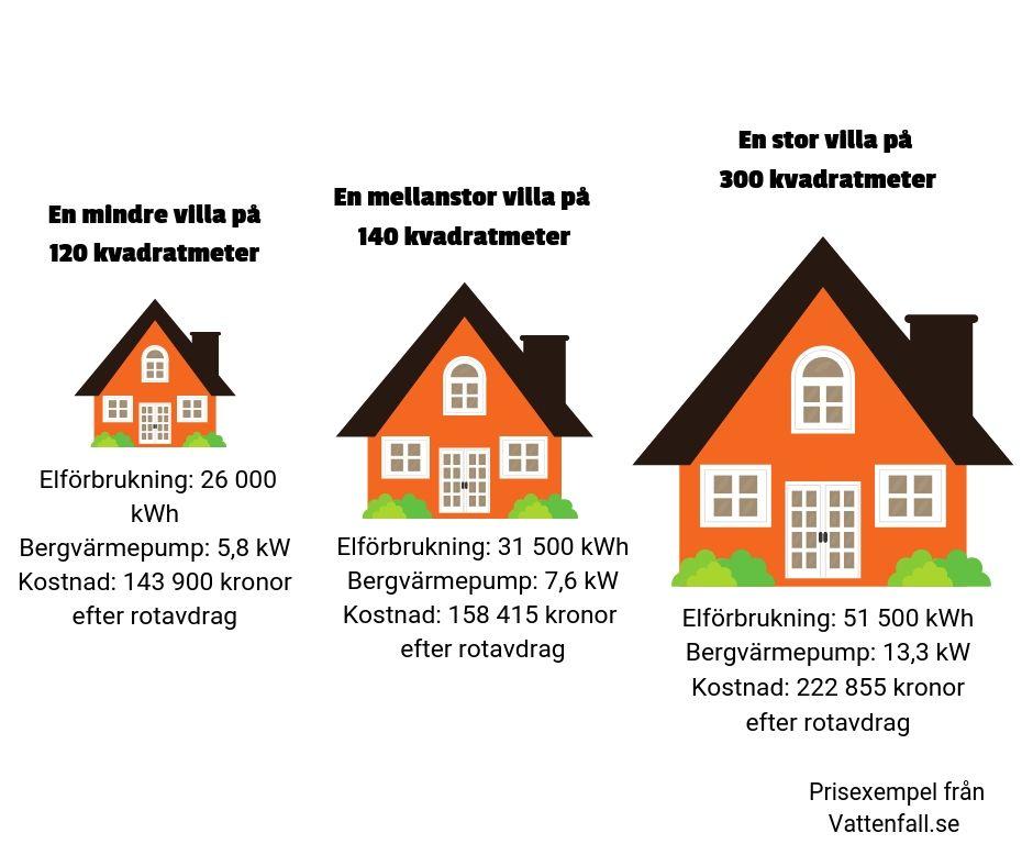 Illustration som anger hur mycket bergvärme kostar för ett mindre, mellan och stort hus.